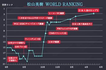 日本人初のトップ3に…