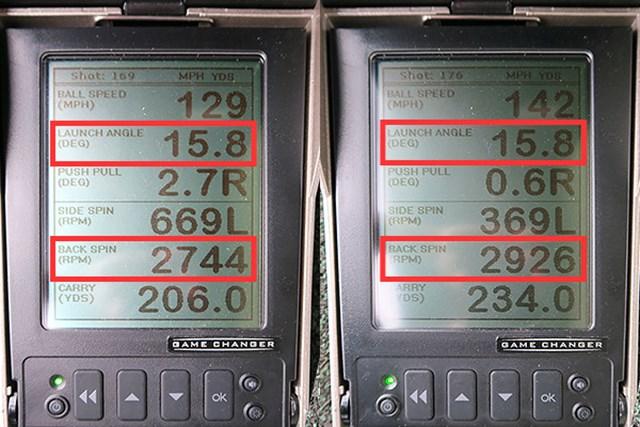 ミーやん(左)とツルさんの弾道数値を測定すると、ともにスピン量は2000rpm後半で平均よりやや少なめだが、打ち出し角は高めなのが特徴的。9.5度表示よりロフトが大きく感じられるなど、球が上がりやすく設計されている
