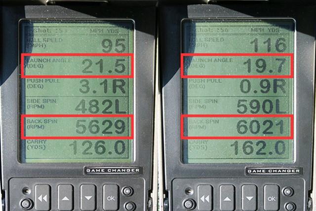 """ミーやん(左)とツルさんの弾道数値を見ると、ストロングロフトではなく、タングステン素材の搭載効果によりスピン量は多く、打ち出し角も高め。ただしトゥルーテンパー社と共同開発したシャフトはハードで、""""飛び過ぎない""""性能は上級者向き。これ以上番手を上げるなら、ツルさんのようにドライバーでヘッドスピード45m/s以上は必要だろう"""