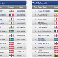 21歳のマシュー・フィッツパトリックが両ポイントで選出圏内に入っている(※欧州ツアー公式) 2016年 ライダーカップ 事前 欧州代表順位