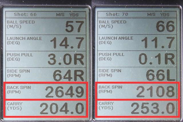 ミーやん(左)とツルさん(右)の弾道計測。下から2番目の数値バックスピン量は2100~2600回転と少なめ。ツルさんの飛距離(キャリーのみ)は250ヤードオーバーと、出だしは力強く、棒球で、飛距離が稼げるドライバーだ