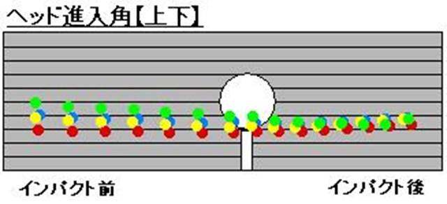 PRGRサイエンスフィット第1回【ヘッド進入角1】