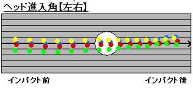 PRGRサイエンスフィット第1回【ヘッド進入角2】