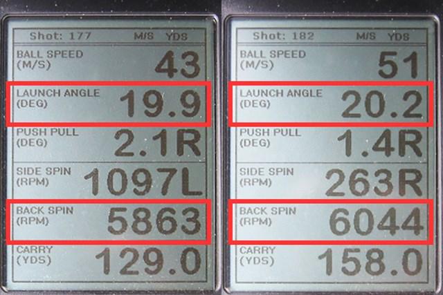 ミーやん(左)とツルさん(右)が試打した「フォーティーン FH1000re フォージドアイアン」の弾道計測値。打ち出し角は20度、バックスピン量は6000回転ほどと、グリーンで止めるのに最適な弾道が打ちやすい