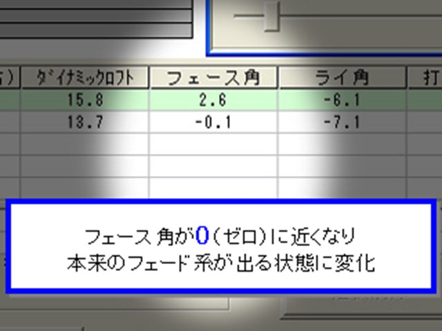 PRGRサイエンスフィット第1回【受講後の変化2】