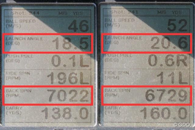 ミーやん(左)とツルさん(右)の弾道計測値。打ち出し角は高く、バックスピン量は今どきのアイアンに比べて明らかに多いため、グリーンに止めやすい
