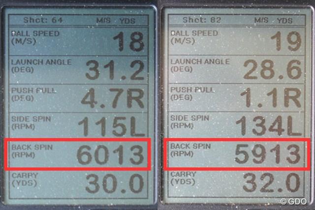 ミーやん(左)とツルさん(右)の弾道計測値。打球音のイメージと異なり、スピンはしっかりかかる