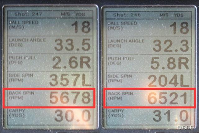 ミーやん(左)とツルさん(右)の弾道計測値。ほかのウェッジに比べて、バックスピン量が5500回転以上と多い