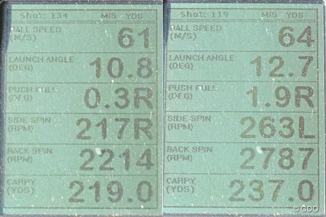ミズノ MP TYPE-2 ドライバーを試打した時の、ミーやん(左)とツルさん(右)の弾道計測値