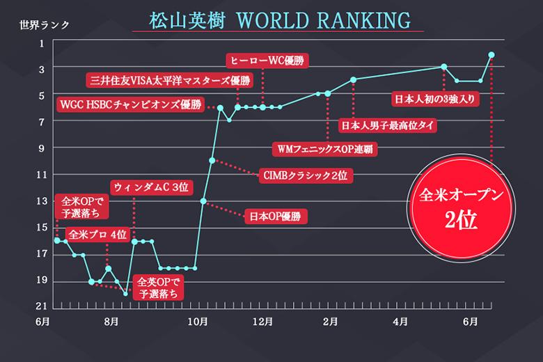 2017年 全米オープン 最終日 松山英樹 世界ランキンググラフ